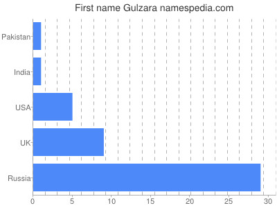 Given name Gulzara