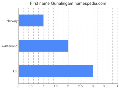 Given name Gunalingam