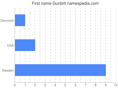 Given name Gunbrit