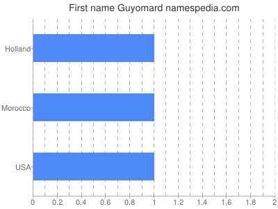 Given name Guyomard