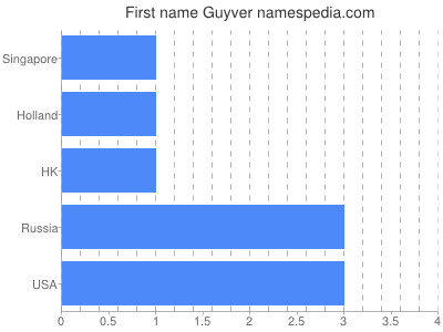 Given name Guyver