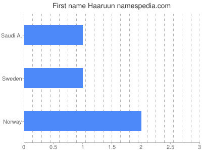 Given name Haaruun