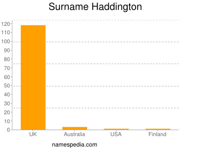Surname Haddington