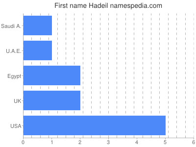 Given name Hadeil