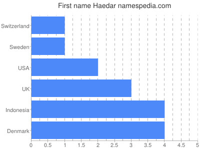 Given name Haedar