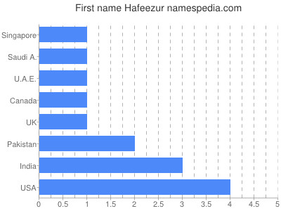 Given name Hafeezur