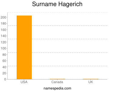 Surname Hagerich