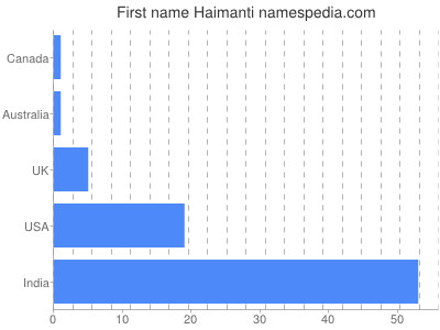 Given name Haimanti