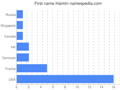 Given name Haimin