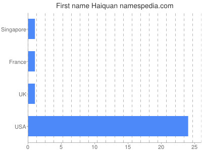 Given name Haiquan