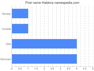 Given name Haldora