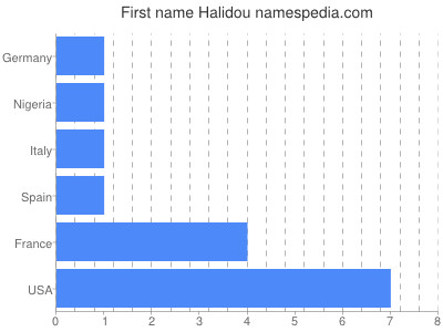 Given name Halidou