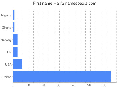 Given name Halifa