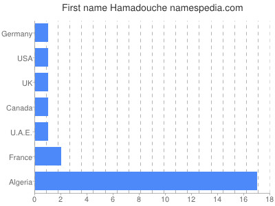 Given name Hamadouche