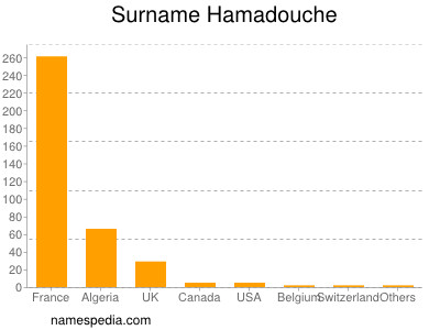Surname Hamadouche