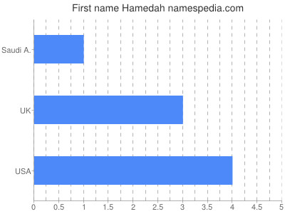 Given name Hamedah