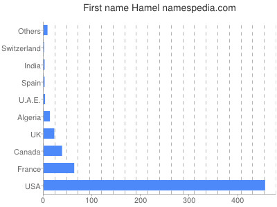 Given name Hamel