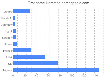 Given name Hammed