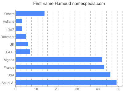Given name Hamoud