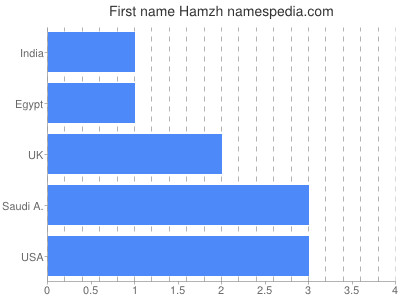 Given name Hamzh