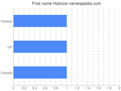 Given name Hamzie