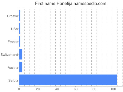 Given name Hanefija