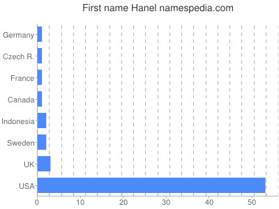 Given name Hanel