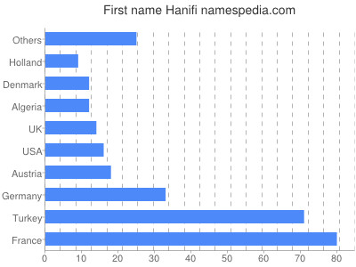 Given name Hanifi