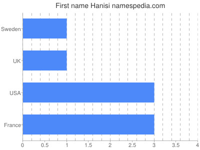 Given name Hanisi