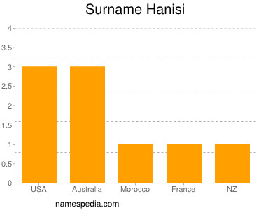 Surname Hanisi