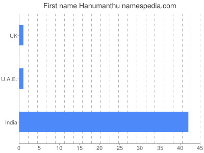 Given name Hanumanthu