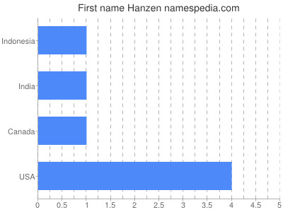 Given name Hanzen