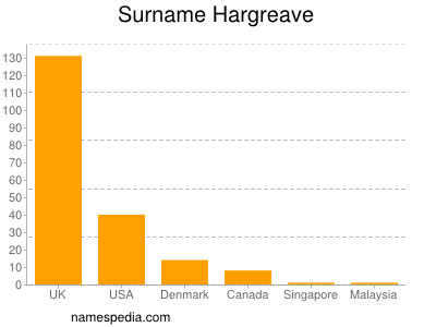 Surname Hargreave