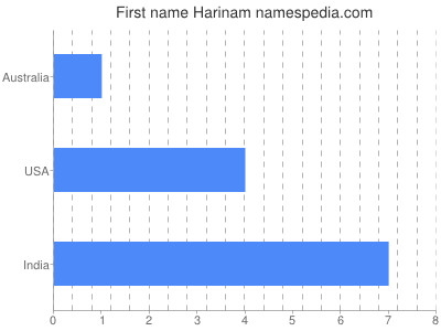 Given name Harinam