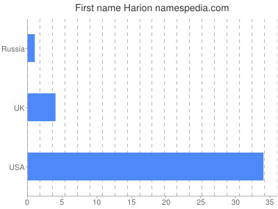 Given name Harion