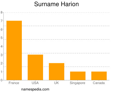 Surname Harion