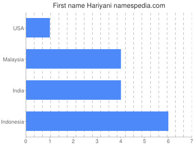 Given name Hariyani