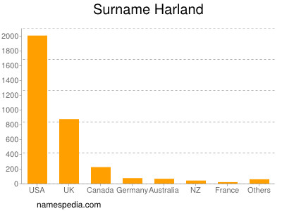Surname Harland