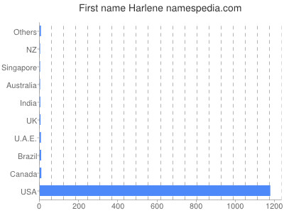 Given name Harlene