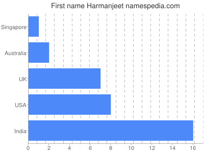 Given name Harmanjeet