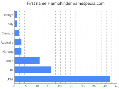 Given name Harmohinder