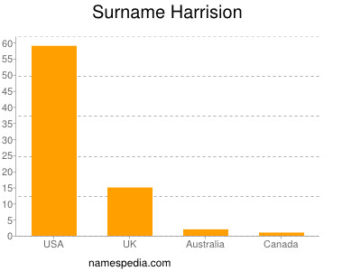 Surname Harrision