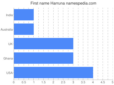 Given name Harruna