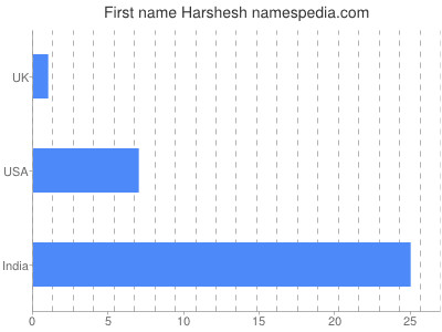 Given name Harshesh