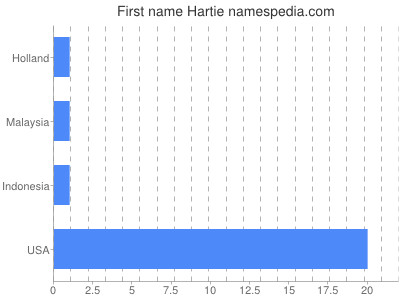 Given name Hartie