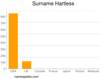 Surname Hartless