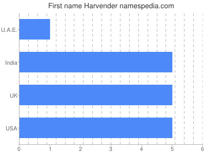Given name Harvender