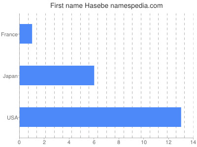 Given name Hasebe