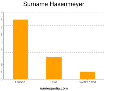 Surname Hasenmeyer