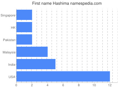 Given name Hashima